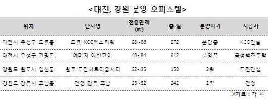 오피스텔 가격상승률 높은 대전… KCC건설 `도룡 KCC웰츠타워` 주목